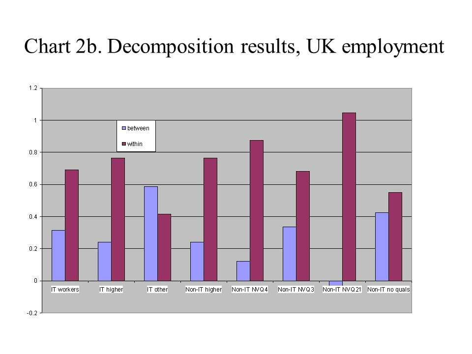 Chart 2b. Decomposition results, UK employment