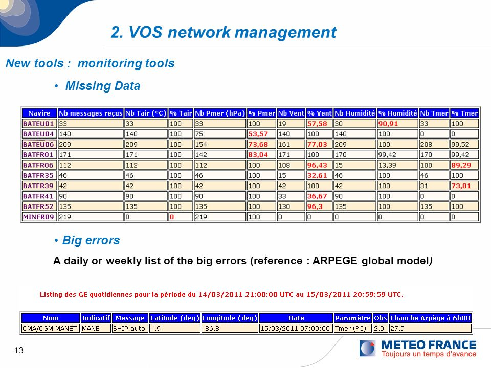 13 2. VOS network management New tools : monitoring tools Missing Data Big errors A daily or weekly list of the big errors (reference : ARPEGE global