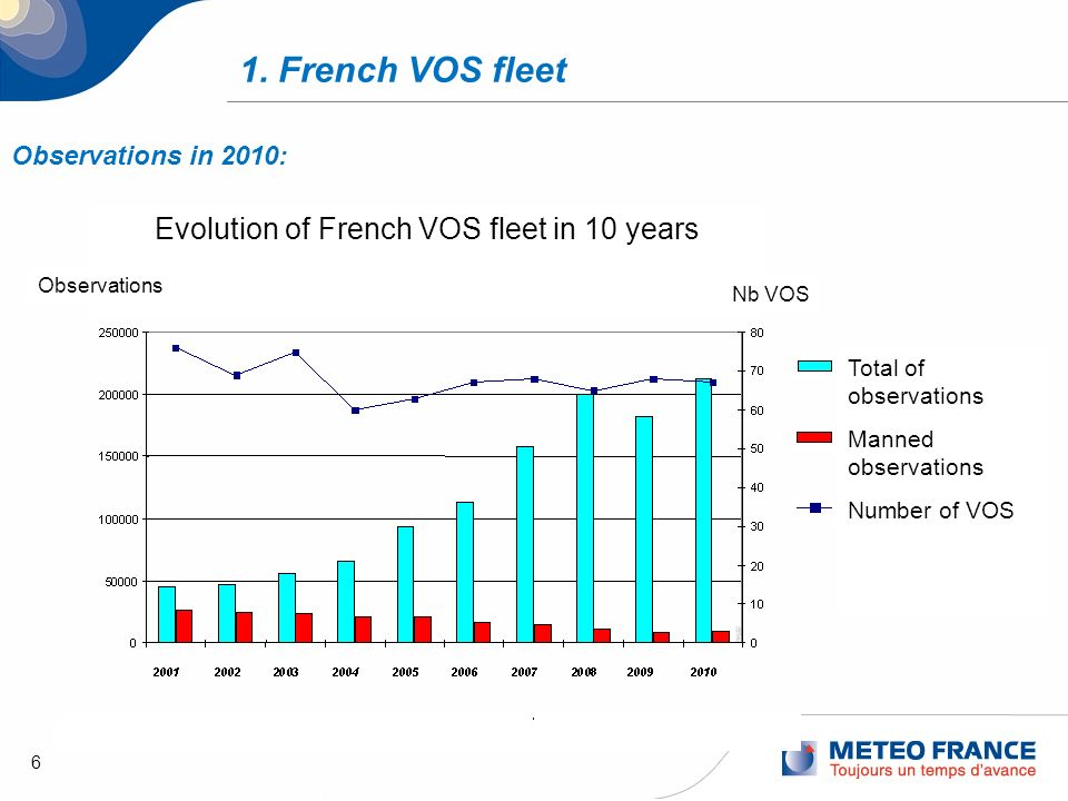 6 1. French VOS fleet Total of observations Manned observations Number of VOS Observations in 2010: Evolution of French VOS fleet in 10 years Nb VOS O