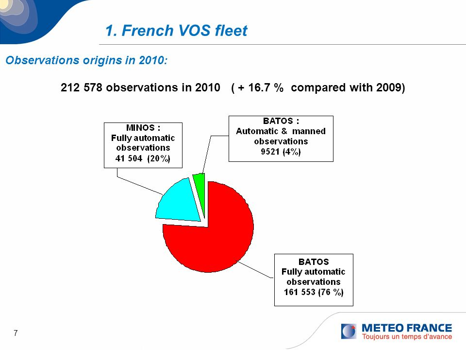7 1. French VOS fleet Observations origins in 2010: 212 578 observations in 2010 ( + 16.7 % compared with 2009)