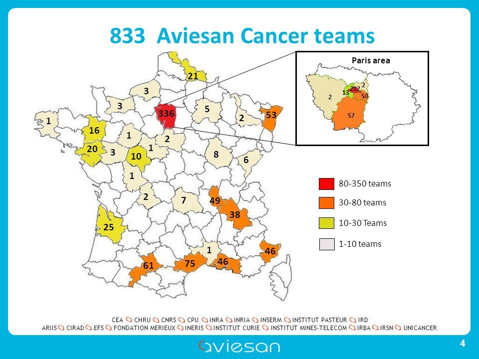 CEACHRUCNRSCPUINRAINRIAINSERMINSTITUT PASTEURIRD ARIISEFSINERISINSTITUT CURIEINSTITUT MINES-TELECOMUNICANCERIRBAIRSNCIRADFONDATION MERIEUX 833 Aviesan Cancer teams 4 10-30 Teams 30-80 teams 80-350 teams 1-10 teams 336 53 5 8 2 6 1 75 61 2 7 38 49 46 3 20 1 16 1 1 1 2 10 3 3 21 25 212 50 57 2 13 2 Paris area