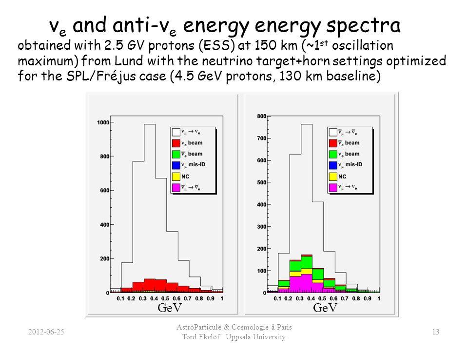 ν e and anti-ν e energy energy spectra obtained with 2.5 GV protons (ESS) at 150 km (~1 st oscillation maximum) from Lund with the neutrino target+hor