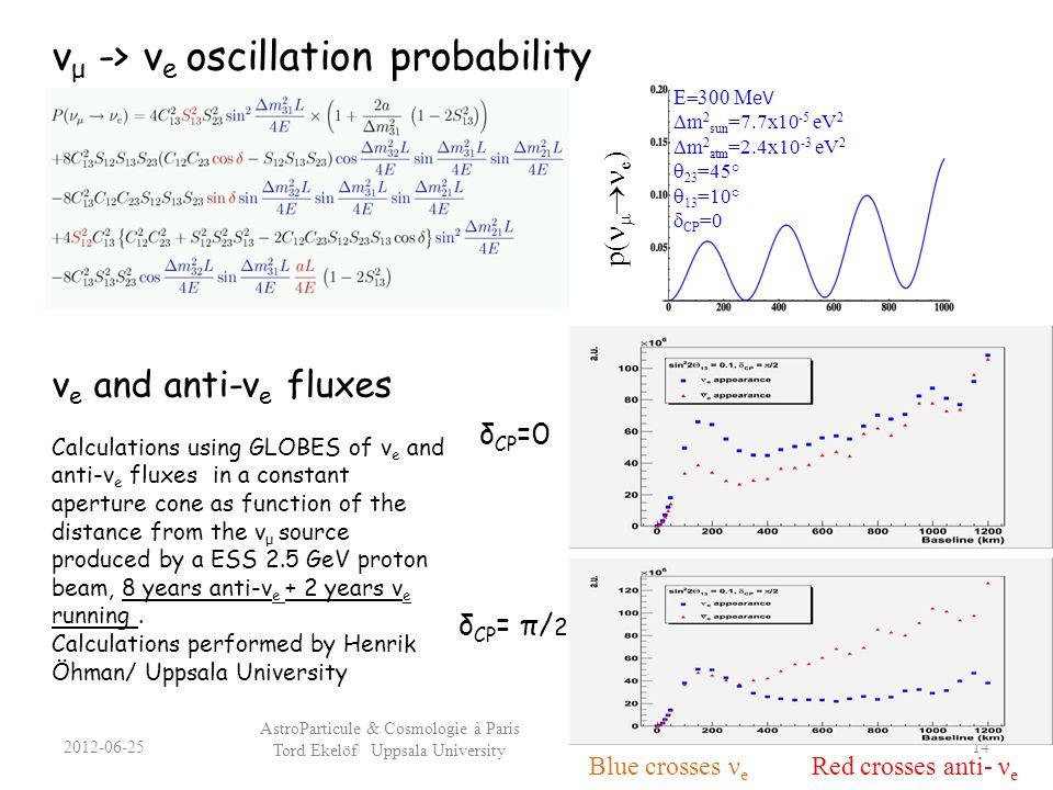 ν e and anti-ν e fluxes Calculations using GLOBES of ν e and anti-ν e fluxes in a constant aperture cone as function of the distance from the ν μ sour