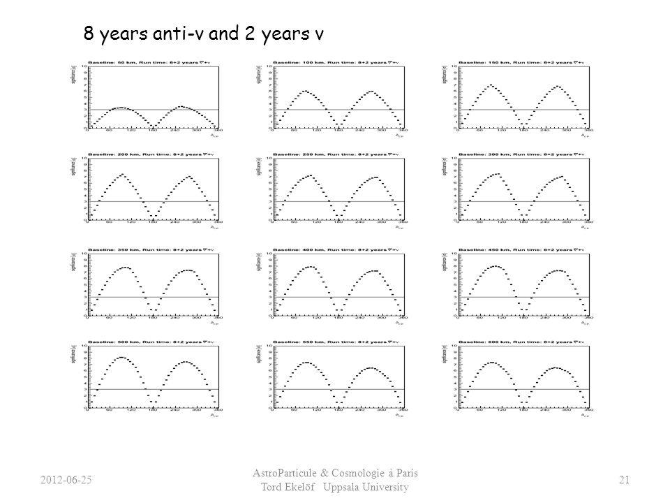 2012-06-25 AstroParticule & Cosmologie à Paris Tord Ekelöf Uppsala University 21 8 years anti-ν and 2 years ν