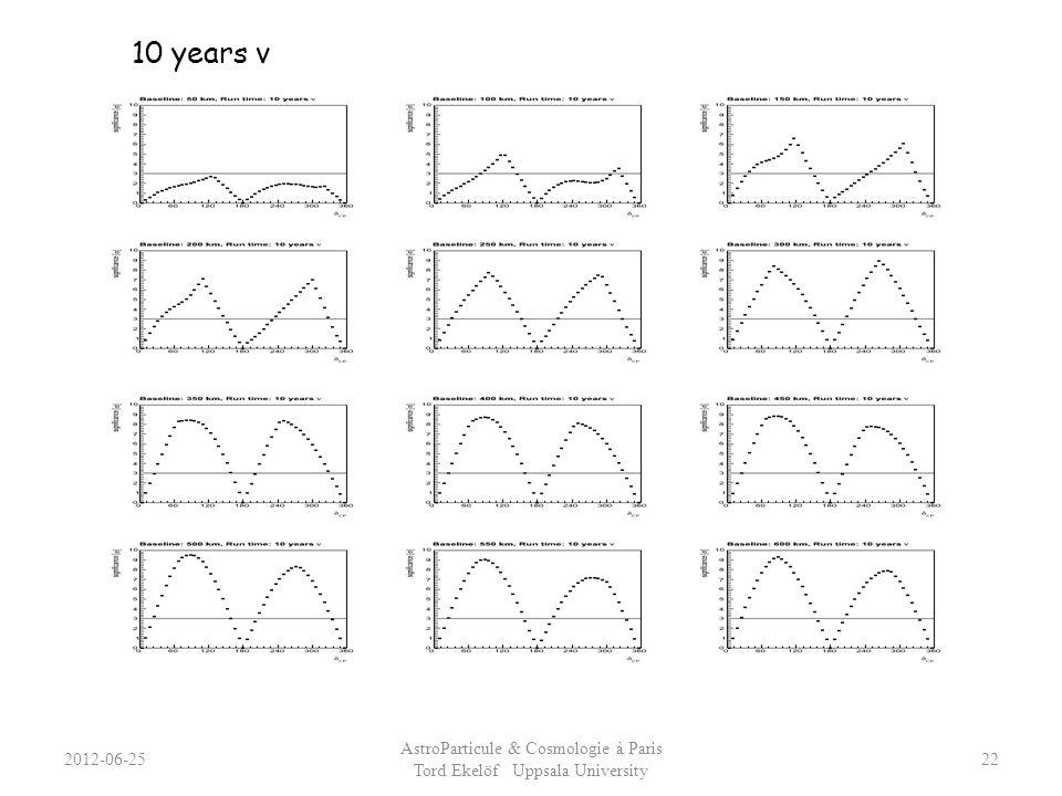 2012-06-25 AstroParticule & Cosmologie à Paris Tord Ekelöf Uppsala University 22 10 years ν