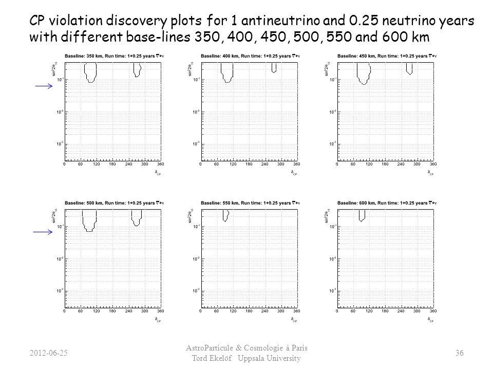 2012-06-25 AstroParticule & Cosmologie à Paris Tord Ekelöf Uppsala University 36 CP violation discovery plots for 1 antineutrino and 0.25 neutrino yea