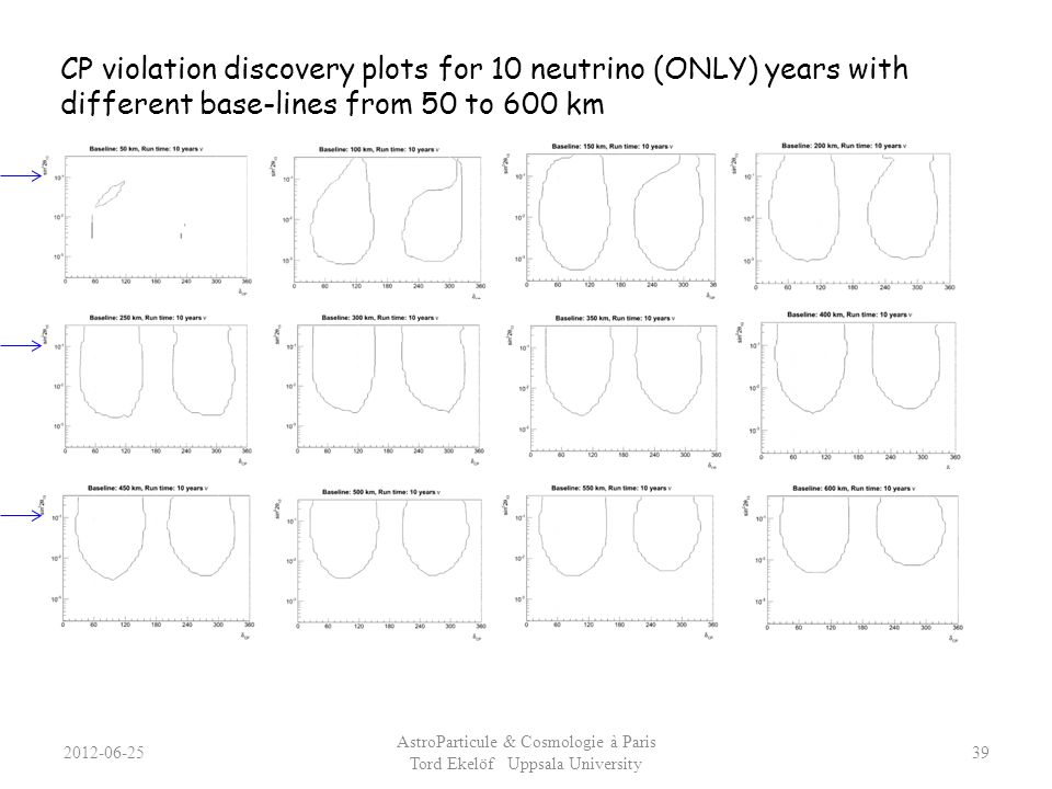 2012-06-25 AstroParticule & Cosmologie à Paris Tord Ekelöf Uppsala University 39 CP violation discovery plots for 10 neutrino (ONLY) years with differ