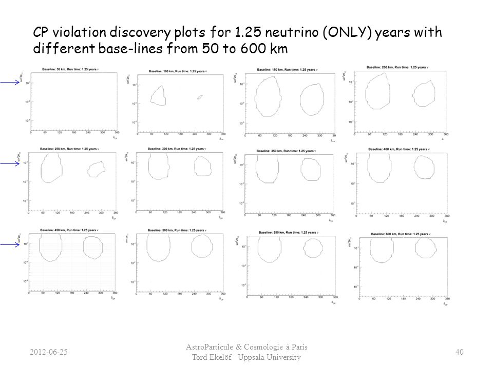 2012-06-25 AstroParticule & Cosmologie à Paris Tord Ekelöf Uppsala University 40 CP violation discovery plots for 1.25 neutrino (ONLY) years with diff