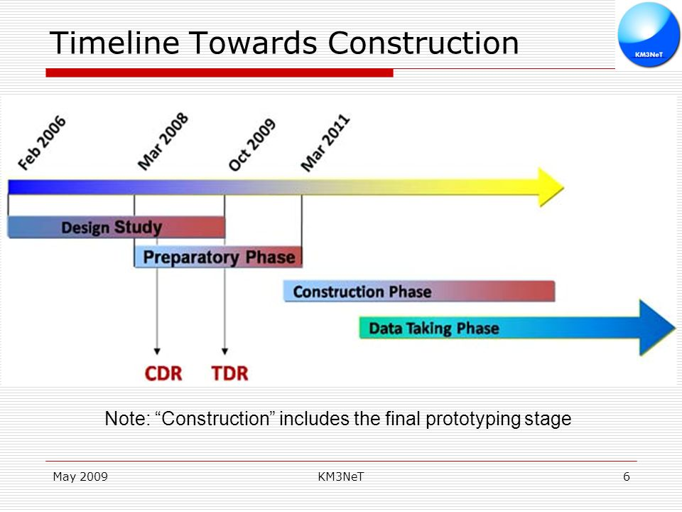 May 2009KM3NeT6 Timeline Towards Construction Note: Construction includes the final prototyping stage