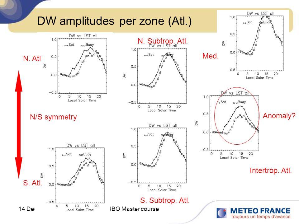 14 December 2012UBO Master course DW amplitudes per zone (Atl.) Med. N. Atl N. Subtrop. Atl. Intertrop. Atl. S. Subtrop. Atl. S. Atl. N/S symmetry Ano