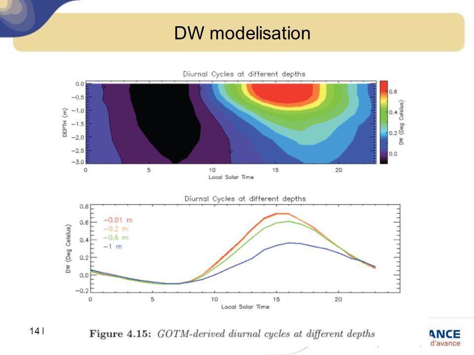 14 December 2012UBO Master course DW modelisation