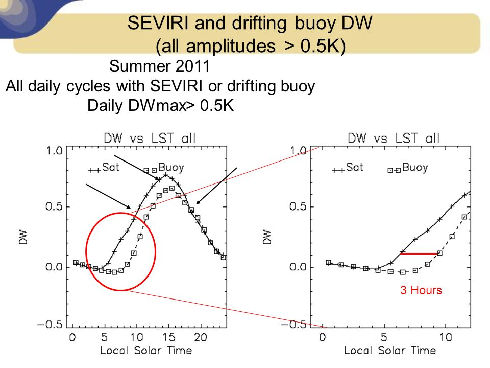 14 December 2012UBO Master course 2011/08/03 Drifter: 61787 SEVIRI and drifting buoy DW (all amplitudes > 0.5K) Summer 2011 All daily cycles with SEVI