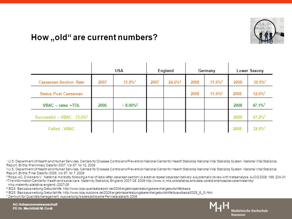 AG Hebammenwissenschaft PD Dr. Mechthild M. Groß How old are current numbers? 1 U.S. Department of Health and Human Services. Centers for Disease Cont