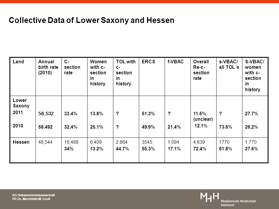 AG Hebammenwissenschaft PD Dr. Mechthild M. Groß Collective Data of Lower Saxony and Hessen LandAnnual birth rate (2010) C- section rate Women with c-