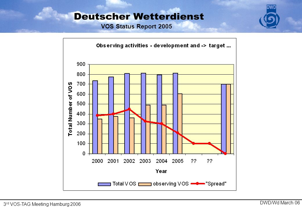 3 rd VOS-TAG Meeting Hamburg 2006 DWD/Wd March 06 VOS Status Report 2005