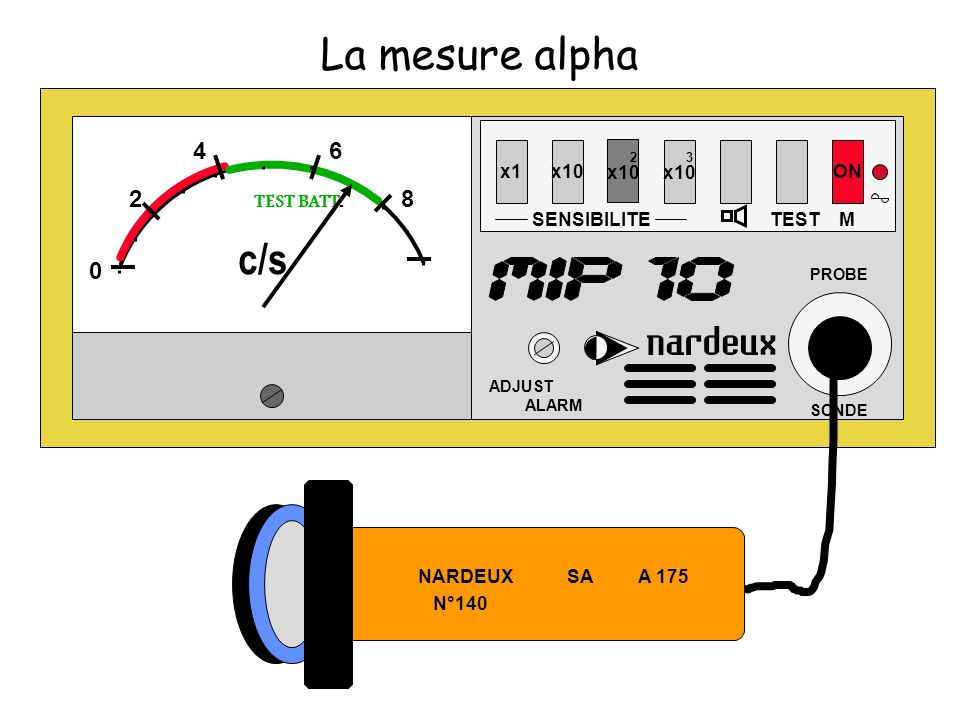 La mesure alpha x1x10 SENSIBILITE 2 x10 3 x10 TEST ON ADJUST ALARM PROBE SONDE M 0 2 46 8 TEST BATT.