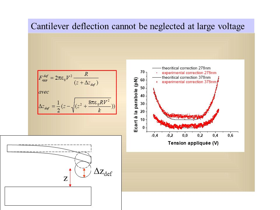 Cantilever deflection cannot be neglected at large voltage z z def