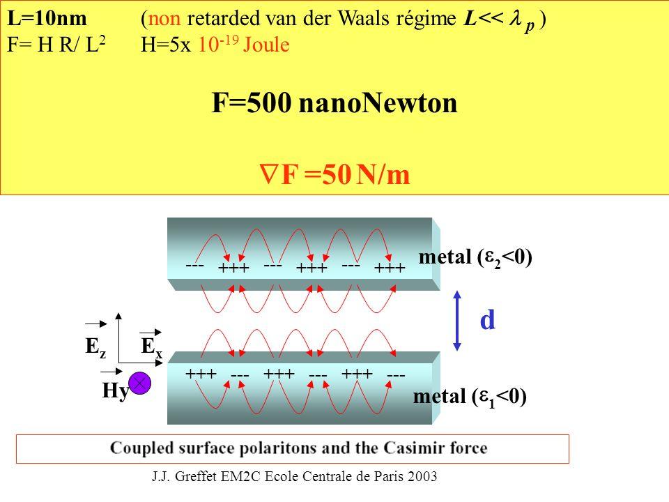 x Hy EE z +++ --- +++ --- +++ --- metal ( 1 <0) +++ --- +++ --- +++ --- metal ( 2 <0) d L=10nm (non retarded van der Waals régime L<< p ) F= H R/ L 2 H=5x 10 -19 Joule F=500 nanoNewton F =50 N/m J.J.