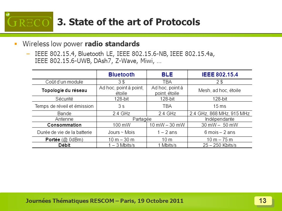 13 Wireless low power radio standards –IEEE 802.15.4, Bluetooth LE, IEEE 802.15.6-NB, IEEE 802.15.4a, IEEE 802.15.6-UWB, DAsh7, Z-Wave, Miwi, … Journé
