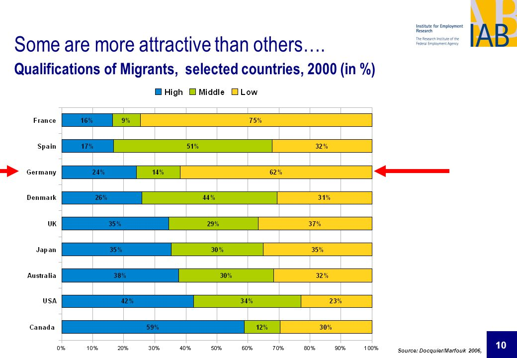 10 Some are more attractive than others…. Qualifications of Migrants, selected countries, 2000 (in %) Source: Docquier/Marfouk 2006,