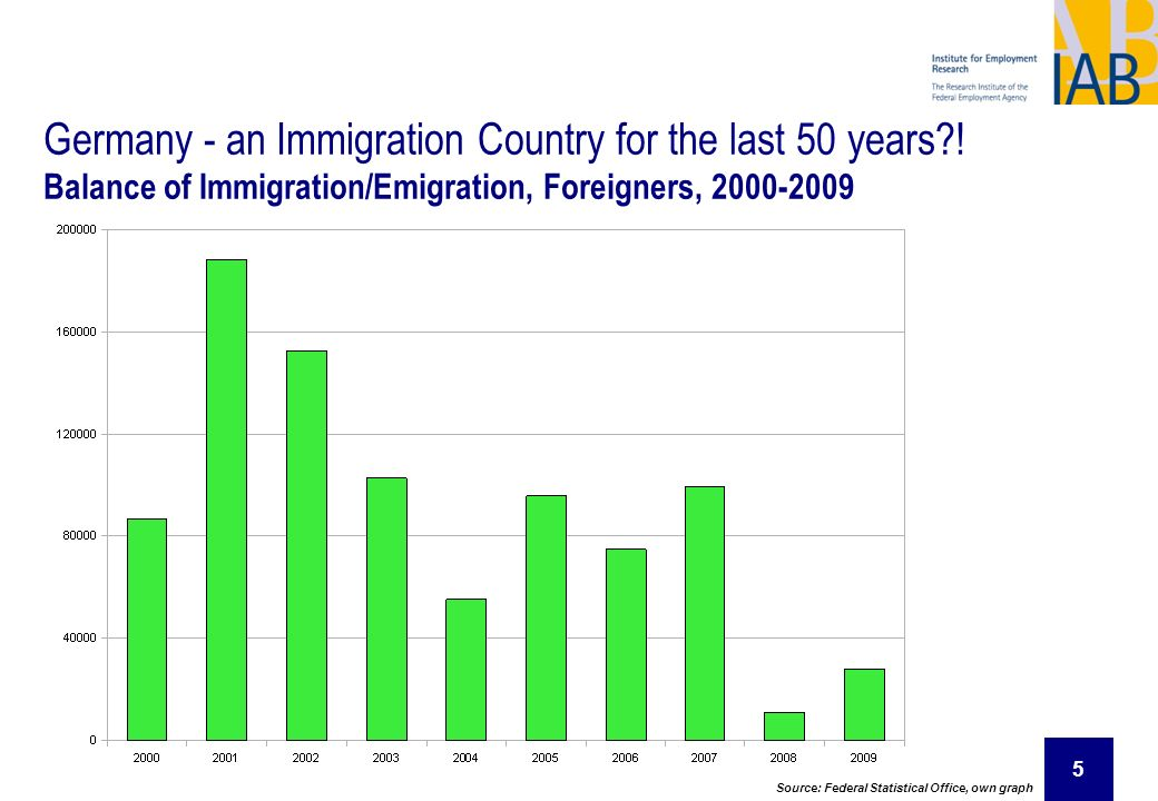 5 Germany - an Immigration Country for the last 50 years?! Balance of Immigration/Emigration, Foreigners, 2000-2009 Source: Federal Statistical Office