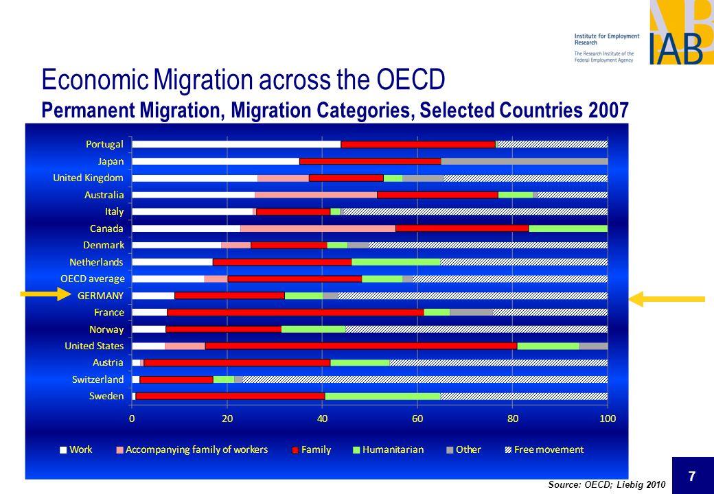7 Source: OECD; Liebig 2010 Economic Migration across the OECD Permanent Migration, Migration Categories, Selected Countries 2007
