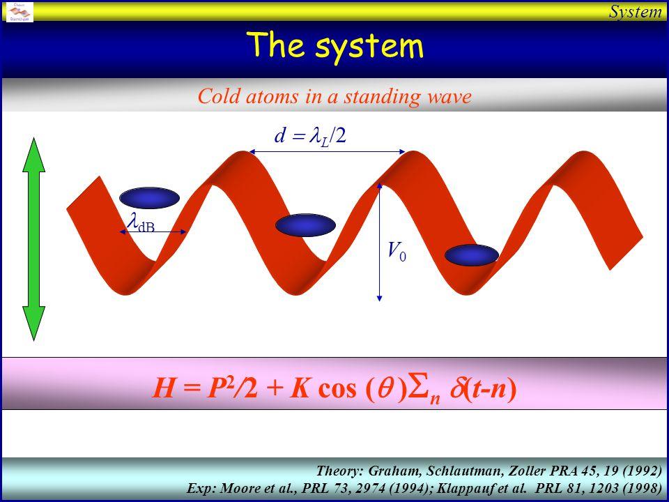 Presentation Quantum chaos with cold atoms in a standing wave Laboratoire de Physique des Lasers Atomes et Molécules (PhLAM) Villeneuve dAscq, France www.phlam.univ-lille1.fr/atfr/cq Pascal Szriftgiser Jean Ringot Hans Lignier J.