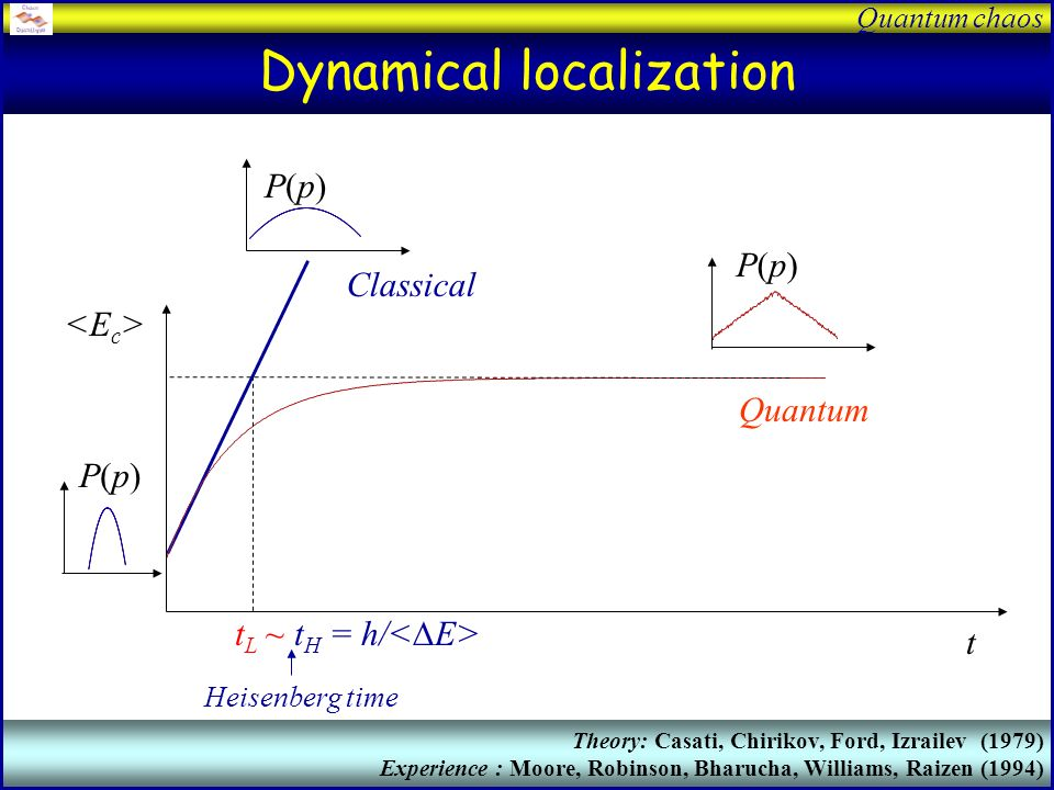 Quantum chaos Momentum evolution P(p) ~ e -|p|/p L Log P p