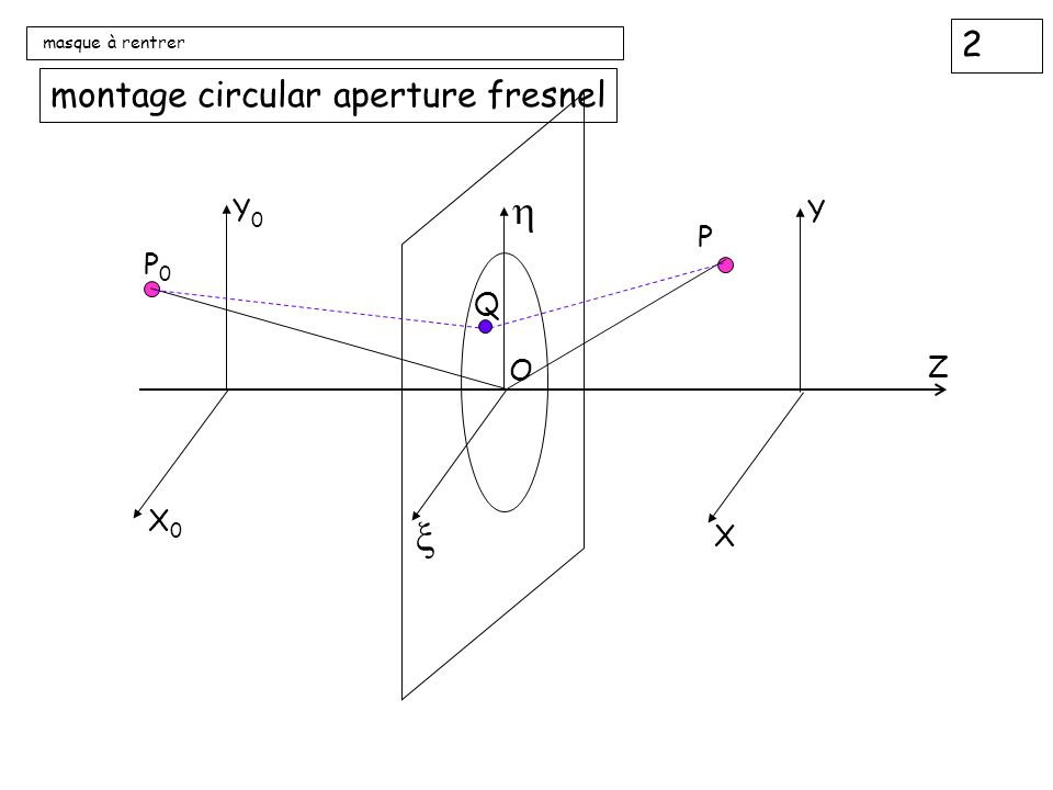 2 masque à rentrer montage circular aperture fresnel Z P0P0 X0X0 Y0Y0 P X Y O Q