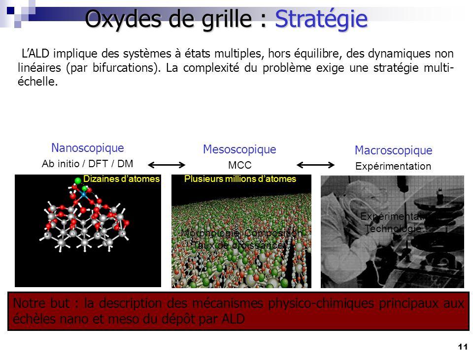 Oxydes de grille : Stratégie Notre but : la description des mécanismes physico-chimiques principaux aux échèles nano et meso du dépôt par ALD Plusieur