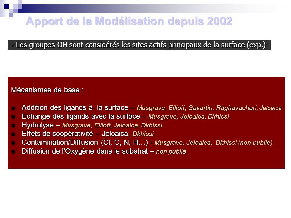 Apport de la Modélisation depuis 2002 Mécanismes de base : Addition des ligands à la surface – Musgrave, Elliott, Gavartin, Raghavachari, J eloaica Ad