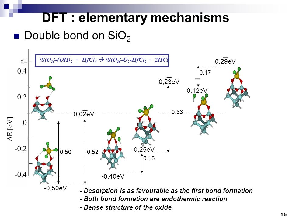 - Desorption is as favourable as the first bond formation - Both bond formation are endothermic reaction - Dense structure of the oxide {SiO 2 }-(OH)