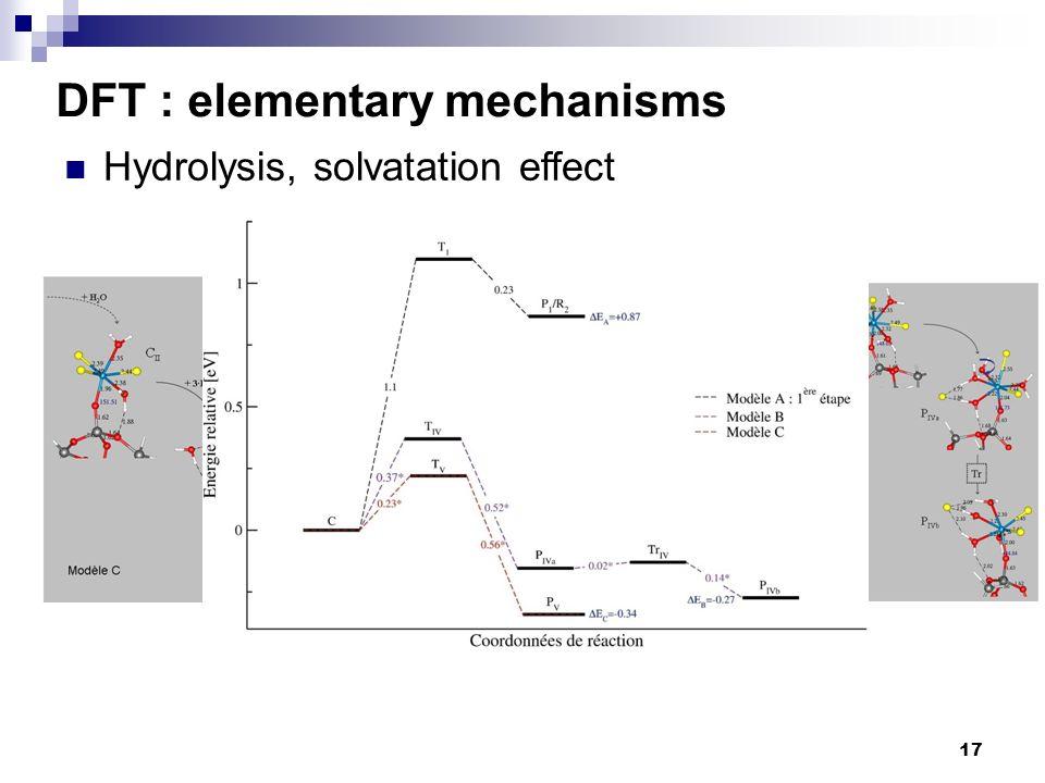 17 Hydrolysis, solvatation effect DFT : elementary mechanisms