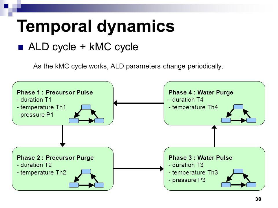 30 ALD cycle + kMC cycle Phase 1 : Precursor Pulse - duration T1 - temperature Th1 -pressure P1 Phase 2 : Precursor Purge - duration T2 - temperature