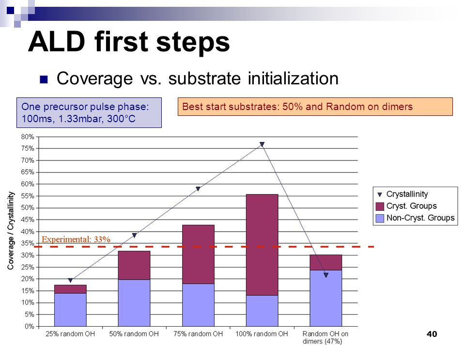 40 Coverage vs. substrate initialization ALD first steps One precursor pulse phase: 100ms, 1.33mbar, 300°C Best start substrates: 50% and Random on di