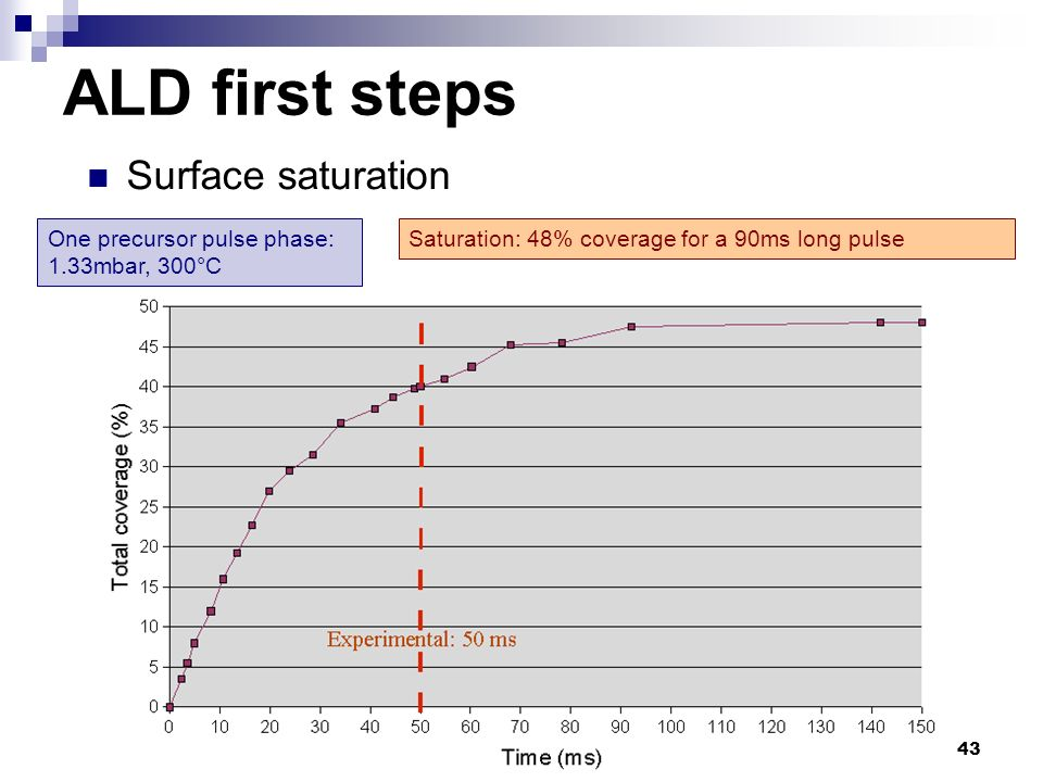 43 Surface saturation ALD first steps One precursor pulse phase: 1.33mbar, 300°C Saturation: 48% coverage for a 90ms long pulse