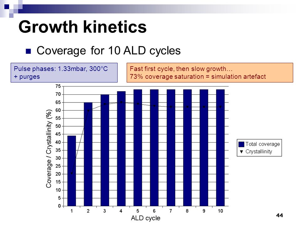 44 Growth kinetics Coverage for 10 ALD cycles Pulse phases: 1.33mbar, 300°C + purges Fast first cycle, then slow growth… 73% coverage saturation = sim