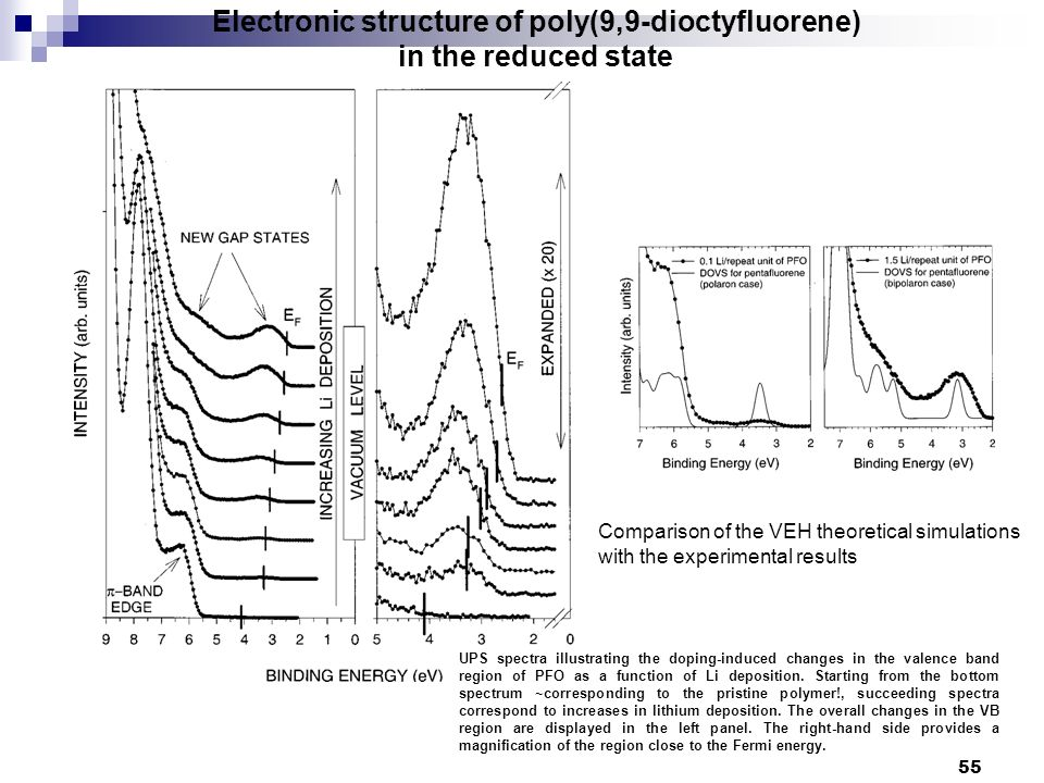 Comparison of the VEH theoretical simulations with the experimental results 55 Electronic structure of poly(9,9-dioctyfluorene) in the reduced state U
