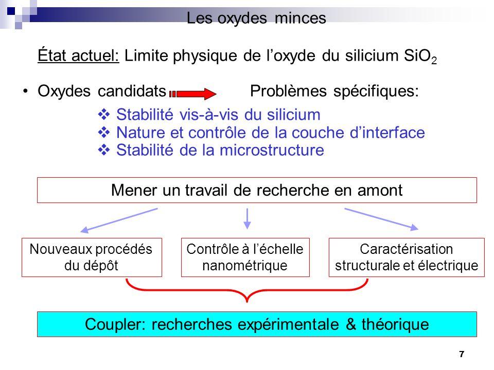 Les oxydes minces État actuel: Limite physique de loxyde du silicium SiO 2 Oxydes candidats Problèmes spécifiques: Stabilité vis-à-vis du silicium Nat