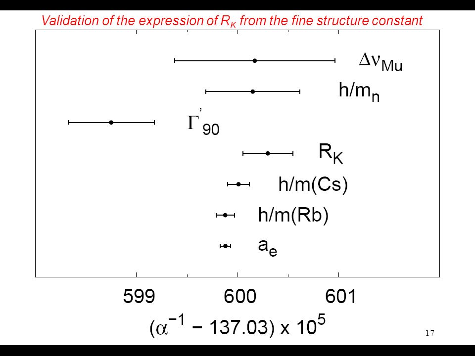 10 Janvier 2006Académie des Sciences 17 Validation of the expression of R K from the fine structure constant