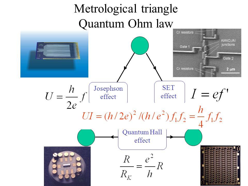 Metrological triangle Quantum Ohm law I Josephson effect SET effect Quantum Hall effect
