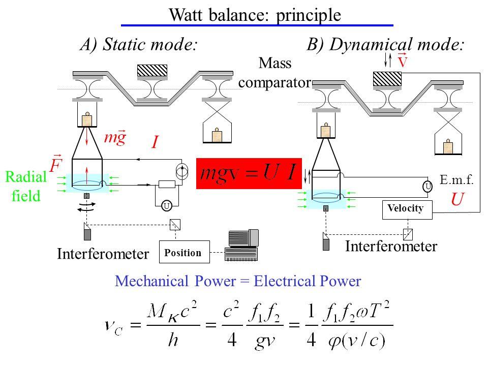 Watt balance: principle A) Static mode:B) Dynamical mode: Radial field U I Interferometer Position Interferometer U E.m.f. U Velocity Mass comparator