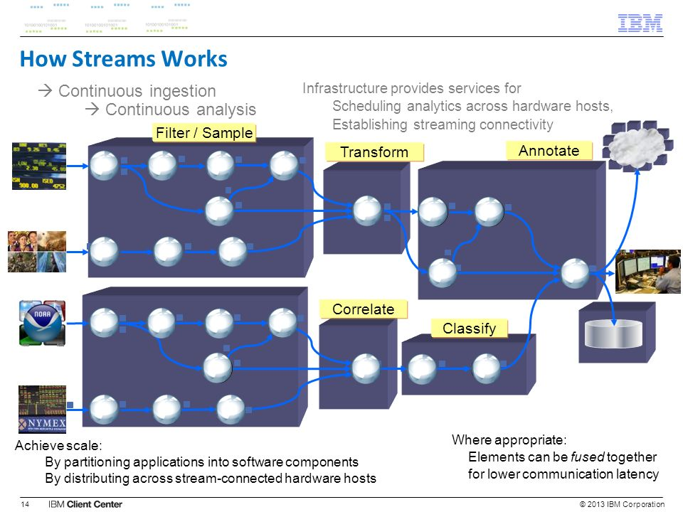 Achieve scale: By partitioning applications into software components By distributing across stream-connected hardware hosts Infrastructure provides se
