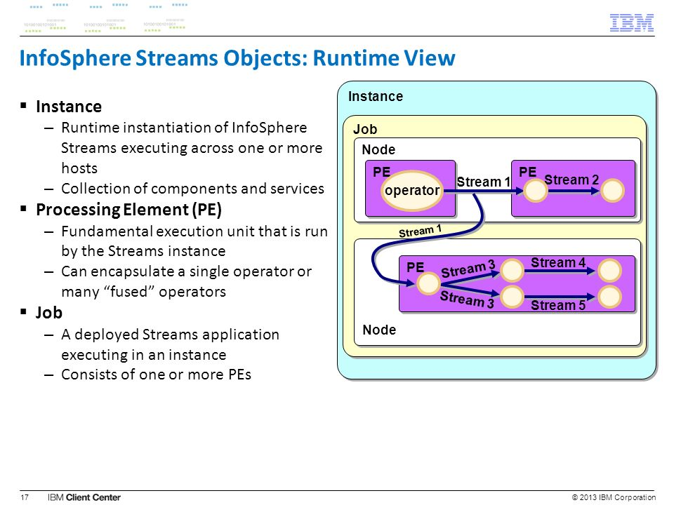 InfoSphere Streams Objects: Runtime View Instance – Runtime instantiation of InfoSphere Streams executing across one or more hosts – Collection of com