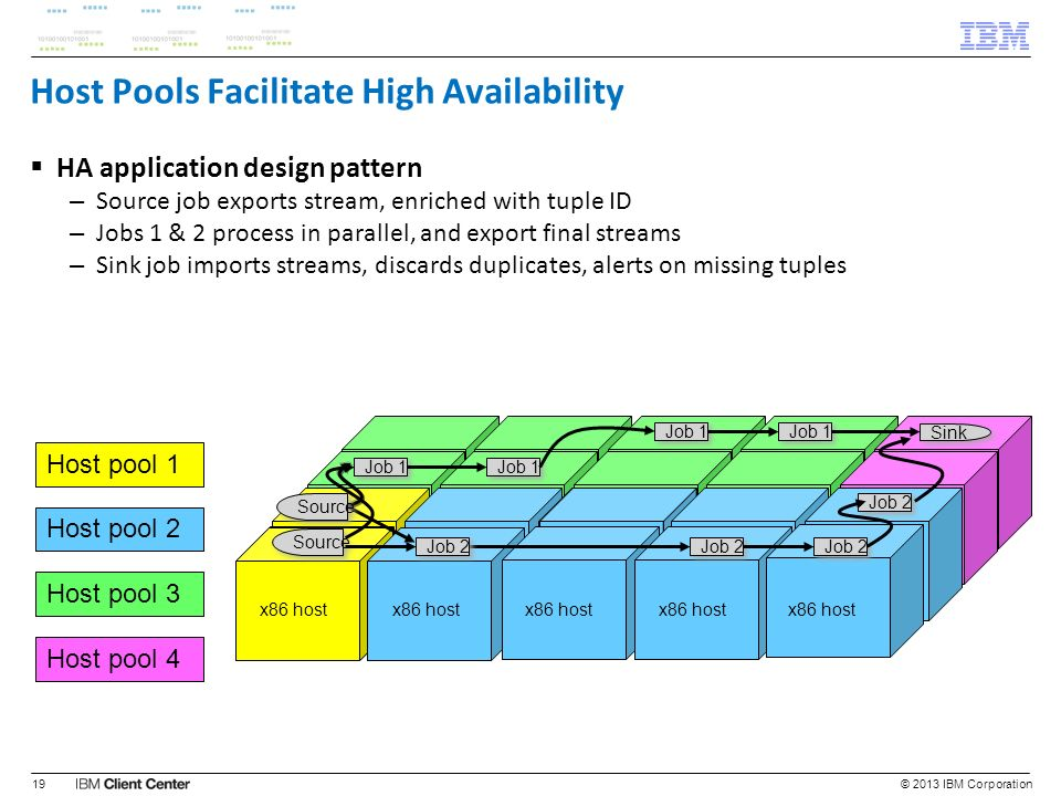 Host Pools Facilitate High Availability HA application design pattern – Source job exports stream, enriched with tuple ID – Jobs 1 & 2 process in para