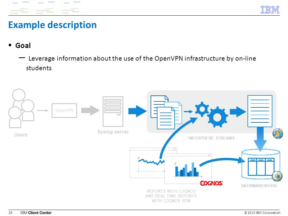 © 2013 IBM Corporation26 Example description Goal – Leverage information about the use of the OpenVPN infrastructure by on-line students Syslog server