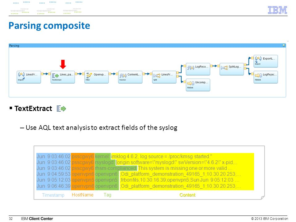 © 2013 IBM Corporation32 Content TagHostName Timestamp Parsing composite TextExtract – Use AQL text analysis to extract fields of the syslog Jun 9 03: