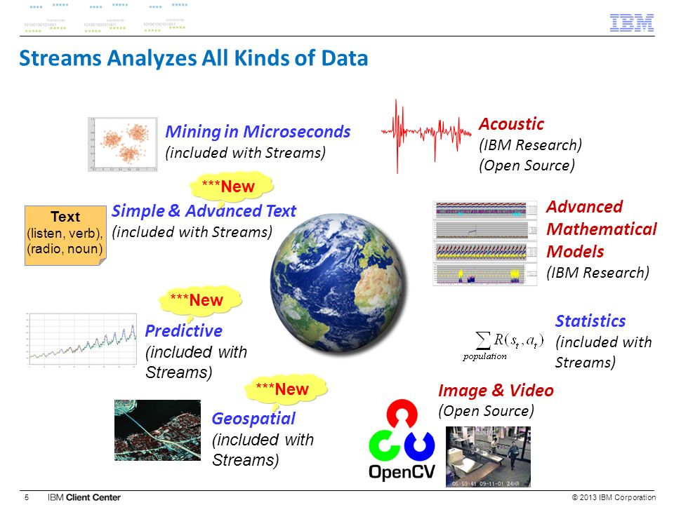 Streams Analyzes All Kinds of Data © 2013 IBM Corporation5 Mining in Microseconds (included with Streams) Image & Video (Open Source) Simple & Advance