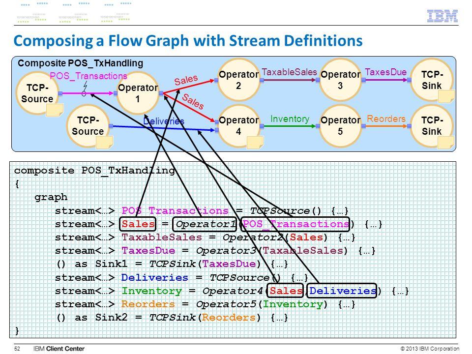 Composing a Flow Graph with Stream Definitions © 2013 IBM Corporation52 composite POS_TxHandling { graph stream POS_Transactions = TCPSource() {…} str