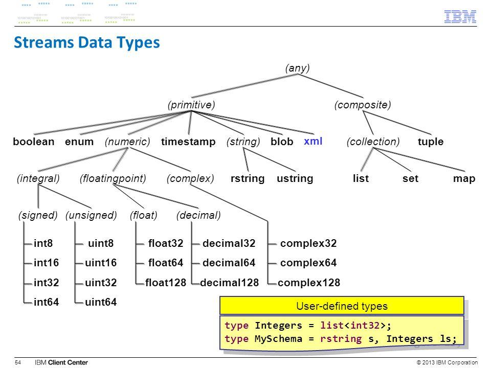 Streams Data Types © 2013 IBM Corporation54 (any) (composite)(primitive) (collection)tuplebooleanenum(numeric)timestamp(string)blob listsetmaprstringu